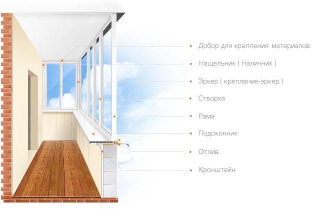 Остекление балконов и лоджий 8915-367-3929.